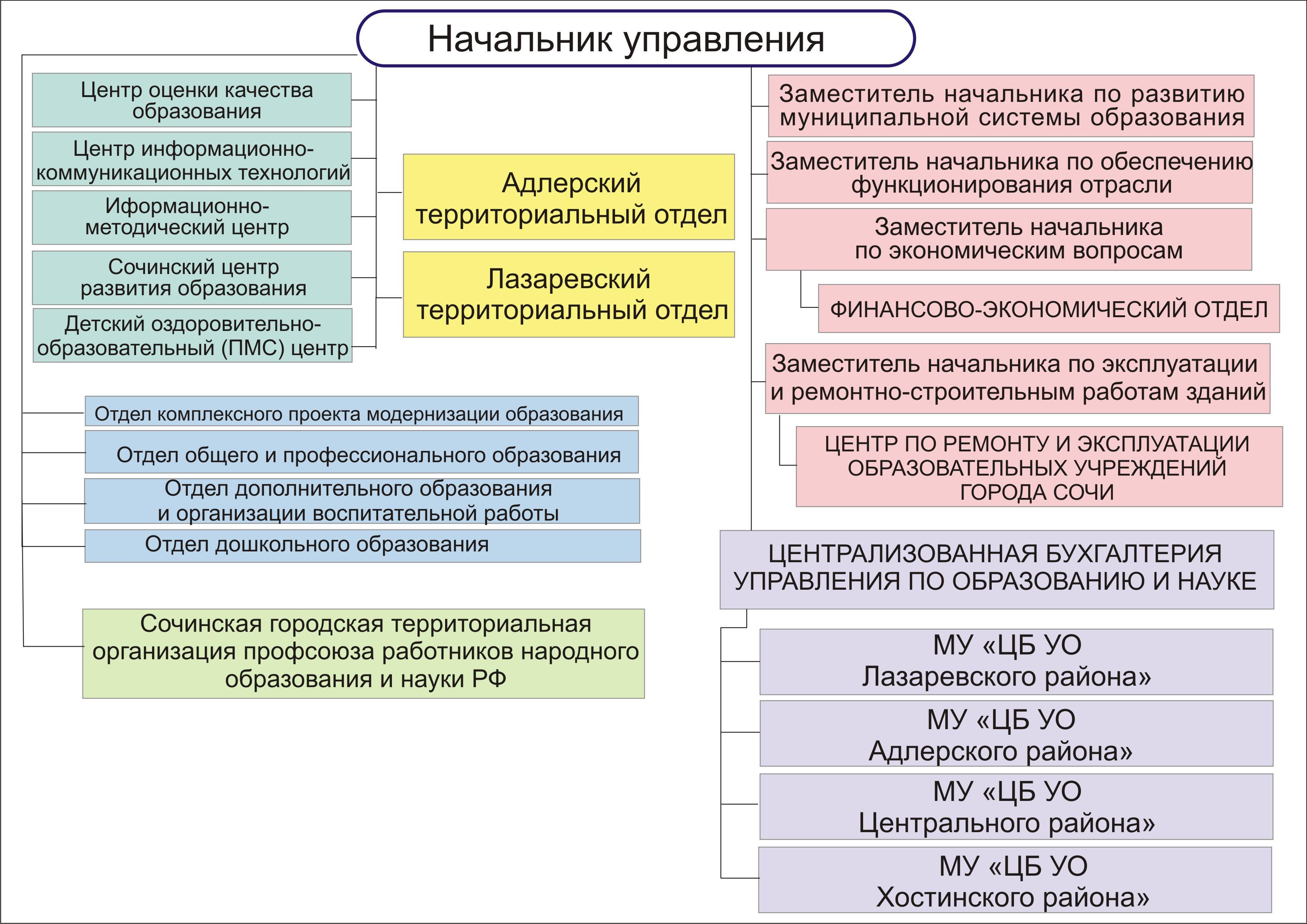 структура управления схема дополнительного образования